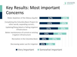 Key results from stakeholder survey